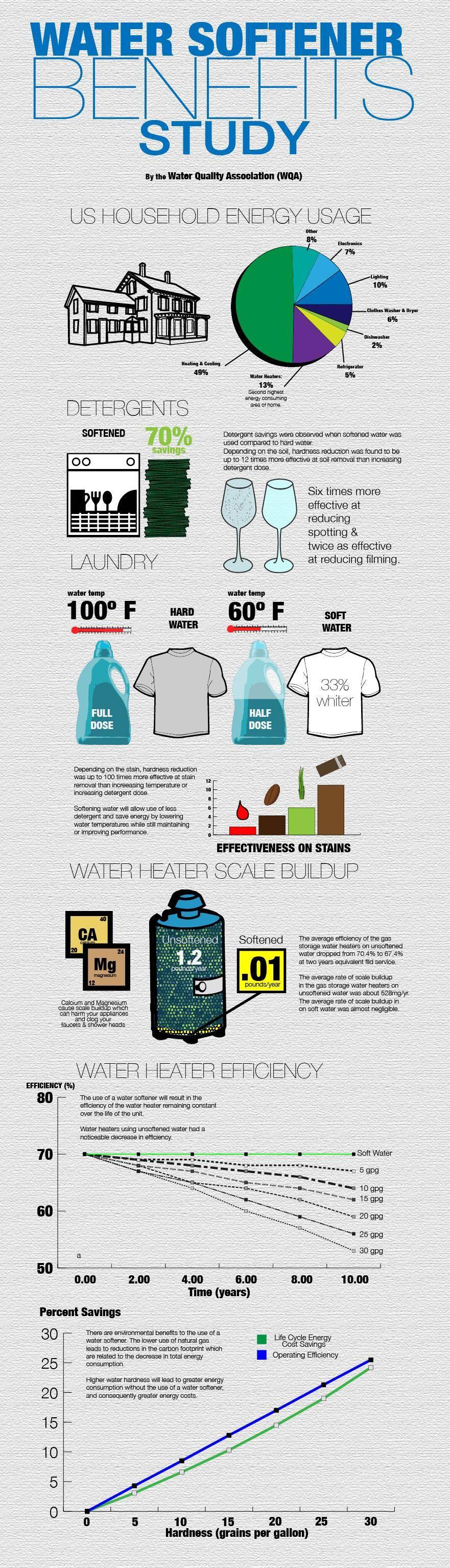 Water-Softener-Benefits